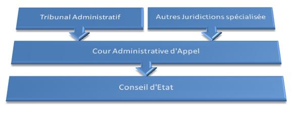 Les juridictions administratives maison de la justice et for Haute juridiction administrative